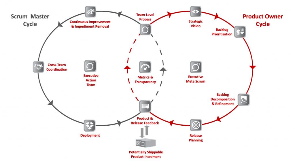 diagrama-centrado